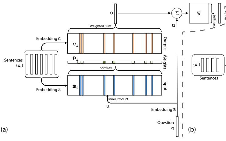 Problems must Know Before Building Model based on Memory Networks - Memory Networks Tutorial