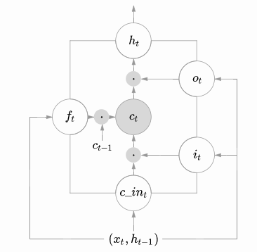 Get LSTM Cell Weights and Regularize LSTM in TensorFlow - TensorFlow Tutorial
