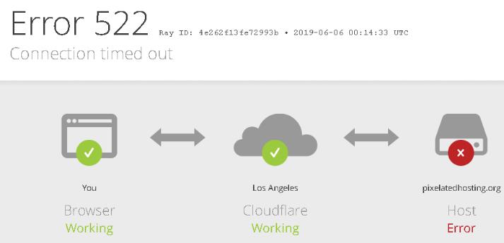 Way to Fix Cloudflare Error 522 - WordPress Tips
