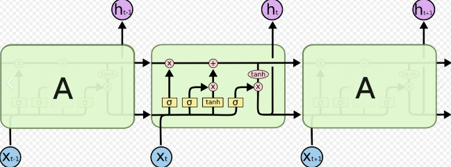 Understand Adaptive Gating Mechanism in Deep Learning - Deep Learning Tutorial