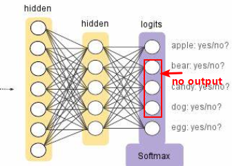 Can Apply a Dropout Layer to Softmax Layer in Neural Networks - Deep Learning Tutorial