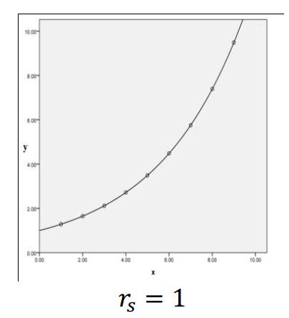 Spearman correlation example