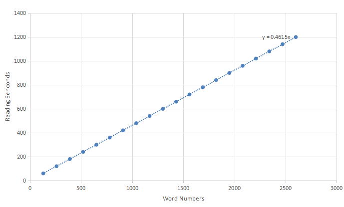 Python Estimate Reading Time by Word Amounts - Machine Learning Tutorial