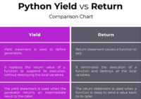 python yield and return difference