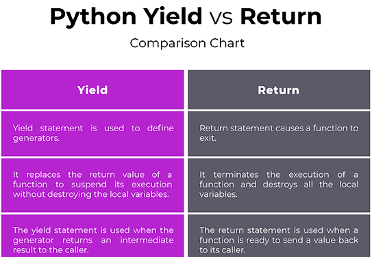 A Simple Guide to Difference Between Python Yield and Python Return - Python Tutorial