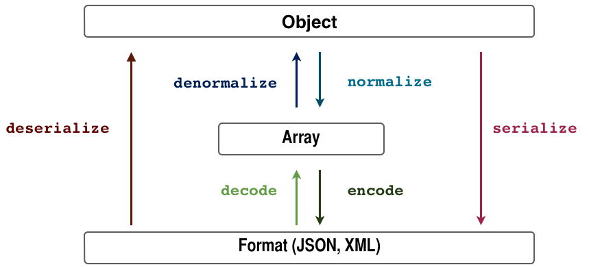 serialize and deserialize python object