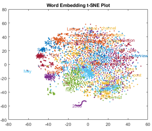 Best Practice to Create Word Embeddings Using GloVe - Deep