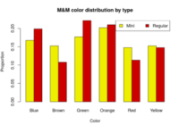 main color and their proportion