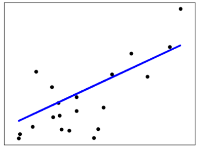 Ordinary Least Squares example