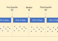 Understand Quartiles in Statistics