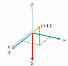 Understand Tensor Axis and Shape with Examples: A Beginner Guide - TensorFlow Tutorial
