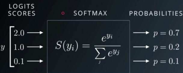 Understand Softmax Function Gradient: A Beginner Guide - Deep Learning Tutorial