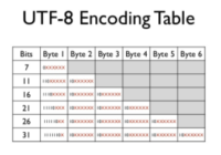 Understand the Difference Between cp936 and utf8 Encoding