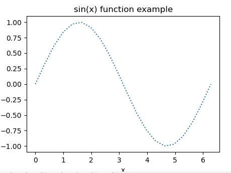 matplotlib change the line style of line chart