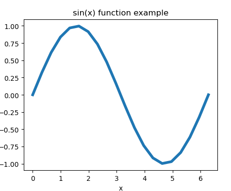 matplotlib change the line width of line chart