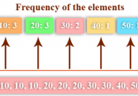 Python Count Element Frequency and Proportion in List