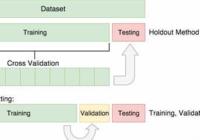 Python Create Train, Test and Development Set From Pandas Dataframe