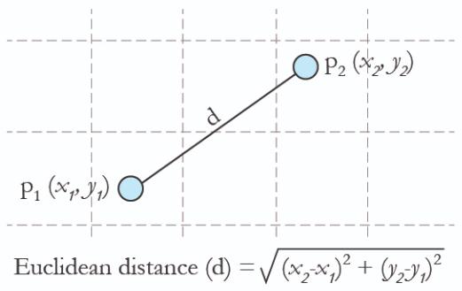 Euclidean distance in tensorflow