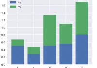 Matplotlib Create Stacked Histogram - Example 1