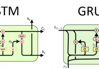 LSTM Vs GRU Network: Which Has better Performance?