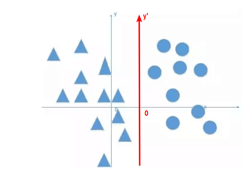 bias in neural network - move points