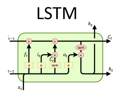 lstm inpute gate, forget gate and output gate