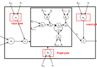 the structure of Nested LSTM Network