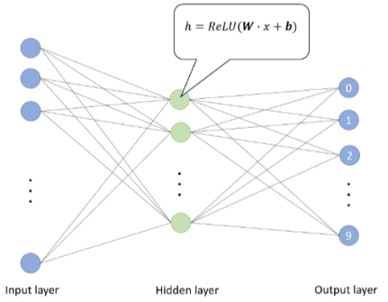 the structure of dense layer in neural network