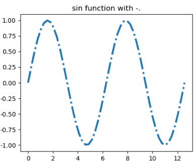 A Full List of Matplotlib Line Style - A Beginner Guide - Matplotlib Tutorial