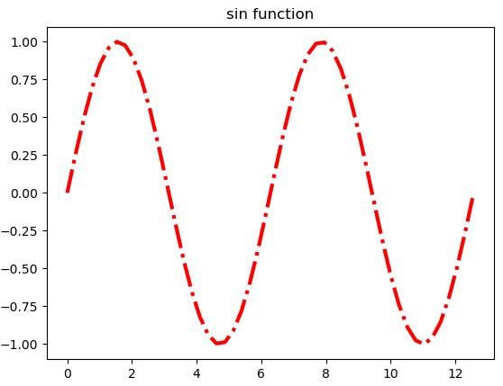 Fix matplotlib.rcParams['lines.color'] Has no Affect on plot()