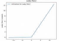 The graph of Leaky ReLU