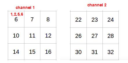 Understand TensorFlow tf.nn.max_pool() example result