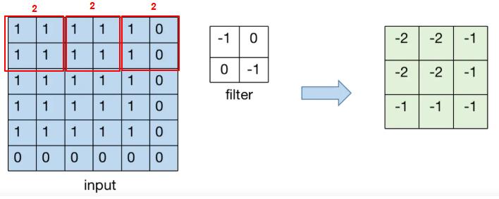 Understand tf.nn.conv2d() - Compute a 2-D Convolution in TensorFlow