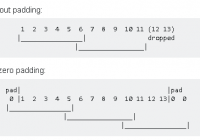 Understand the Difference Between 'SAME' and 'VALID' Padding in Convolution Networks
