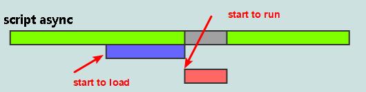 javascript async mode effect