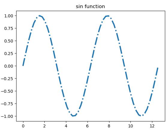 matplotlib.rcParams['lines.color'] Has no Affect on plot()