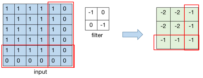 tf.nn.conv2d() examples and tutorials