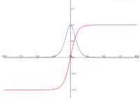 the graph of tanh(x) function derivative