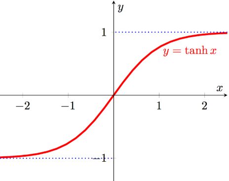 the graph of tanh(x) function