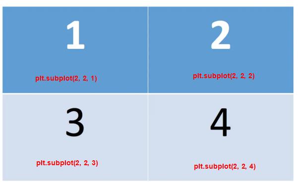 the location of plt.subplot() in matplotlib
