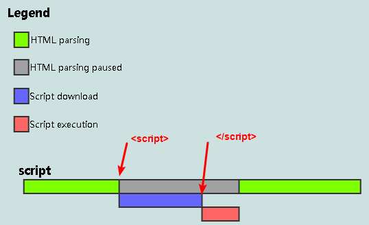the process of javascript inline in html page