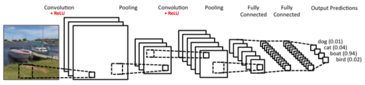 the structure of convolutional networks