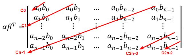 understand vector convolution in deep learning