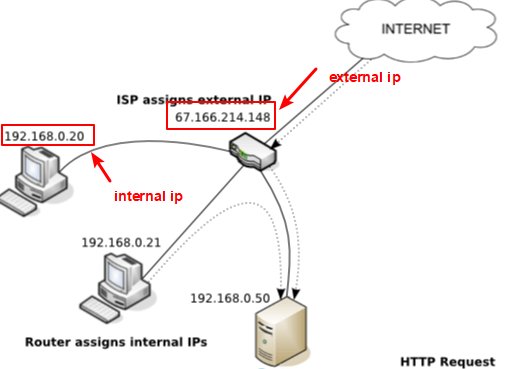 External and internal IP of the network