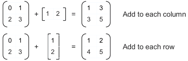 Element-wise Addition by row and column