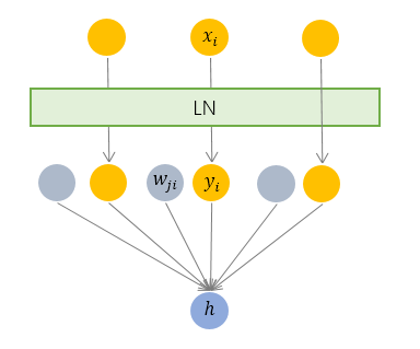 Layer Normalization Structure