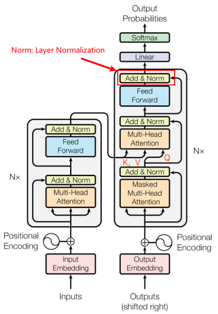 Layer Normalization in multi-head attention networks