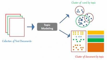 Implement LDA Model Using Gensim - A Beginner Guide - Gensim Tutorial