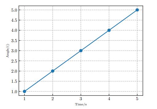Matplotlib Generate PGF File - Create a PGF Plot - Matplotlib Tutorial