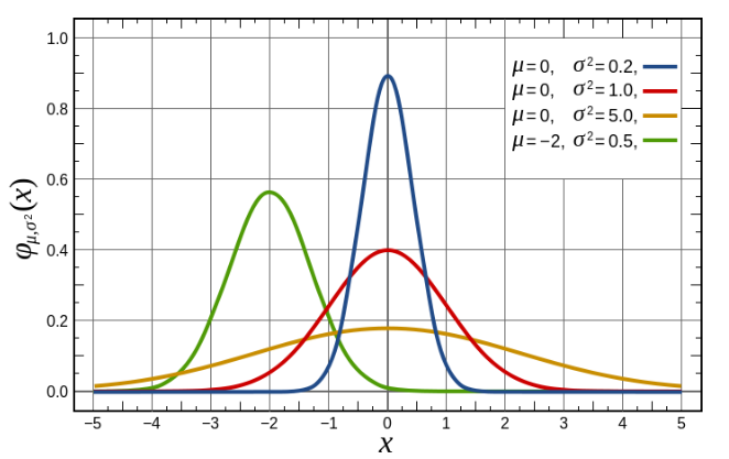 the value of Gaussian Distribution